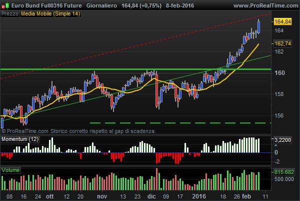 bullish Euro Bund