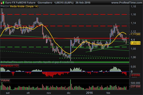 Euro FX USD Future pattern