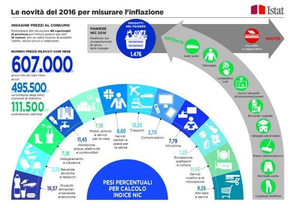 paniere inflazione 2016