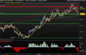 Segnali Euro Sterlina