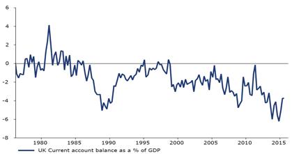 deficit partite correnti Regno Unito