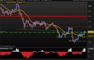 US Dollar Yen climbs