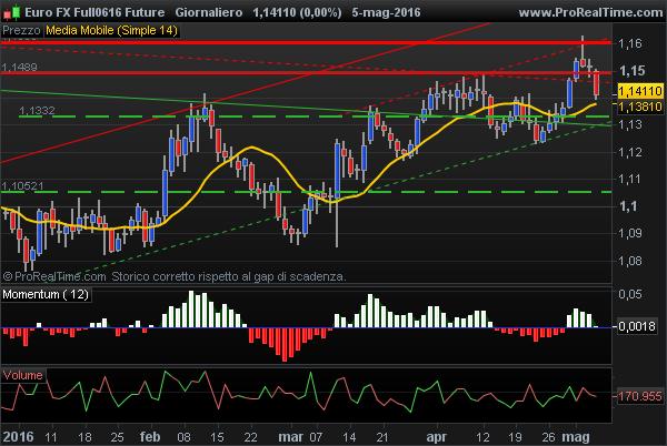 Euro FX USD Future bearish
