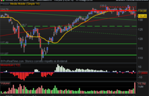 HOME DEPOT 14 day sma