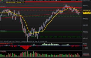 E-Mini Dow Jones inside bar pattern