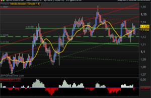 Euro US Dollar SMA bullish signal