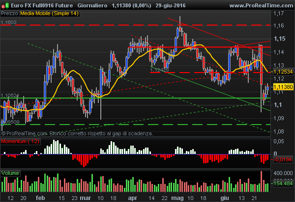 Euro FX USD Future bullish closing