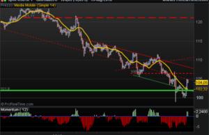 US Dollar Yen inside bar daily chart