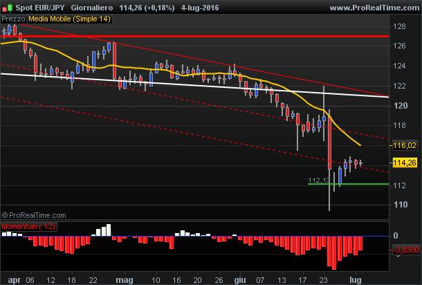 Euro Yen inside bar support levels