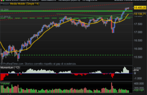 E-Mini Dow Jones view