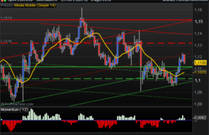 Euro US Dollar technical view negative