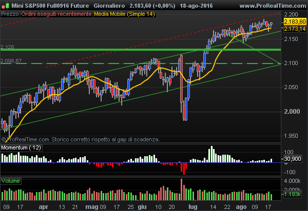 E-Mini S&P 500 buying opportunity