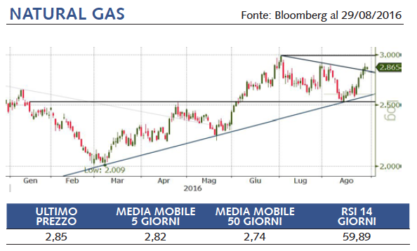 quotazioni natural gas