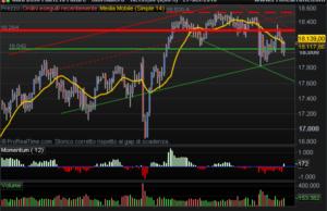 E-Mini Dow Jones future indicator divergence