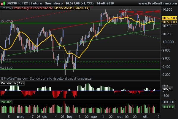 dax future main trend buy signal