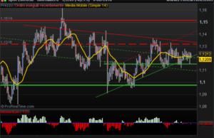 euro us dollar bearish signal