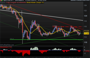 euro yen mildly bearish scenario
