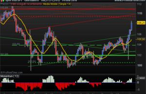 US Dollar Yen daily chart