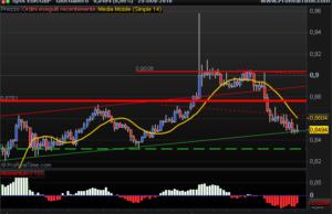 Euro British Pound view rebound