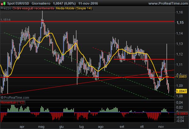 euro dollaro incursioni ribassiste