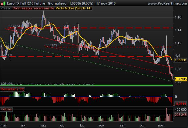euro-fx-future
