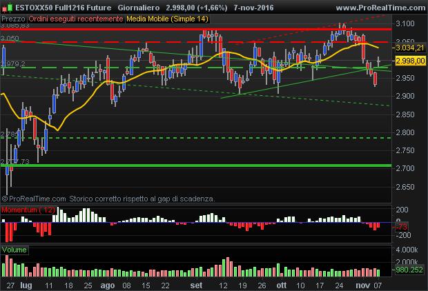 DJ Euro Stoxx 50 future bulls still control the market