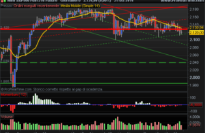 E-Mini S&P 500 daily chart