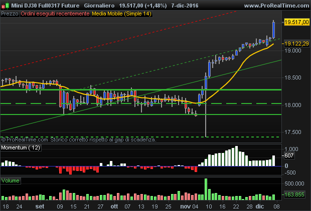 E-Mini Dow Jones future broad uptrend