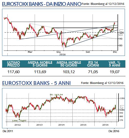 eurostoxx banks