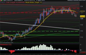 EURJPY euro yen chart