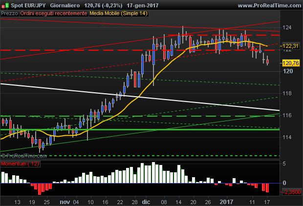 EURJPY euro yen chart resistance support levels