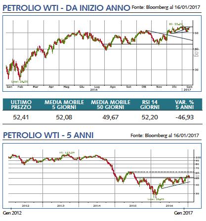 petrolio wti grafico 2017