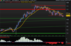 USD JPY prices climbs