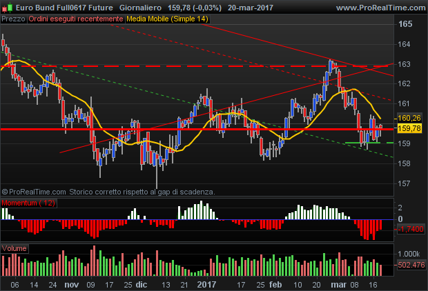 Future Euro Bund