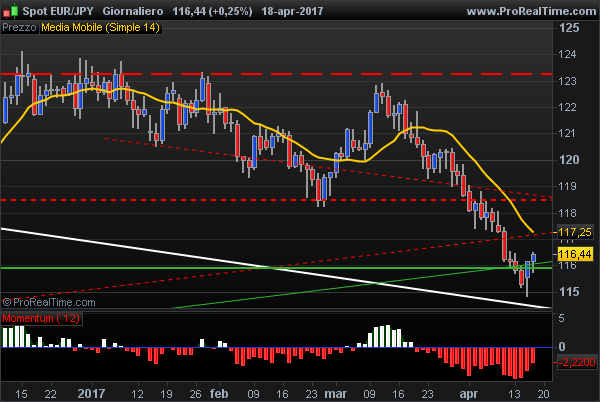 EUR JPY strongly bearish trend