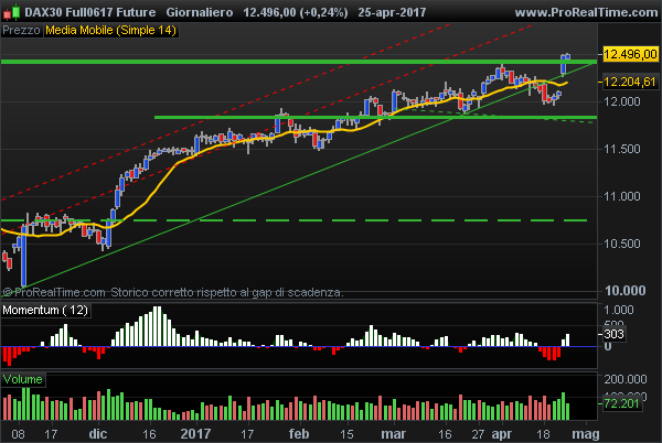 Future Dax main trend strongly bullish