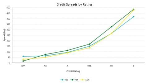 credito spread