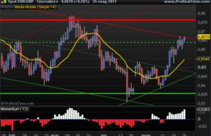 EUR-GBP short-term trend