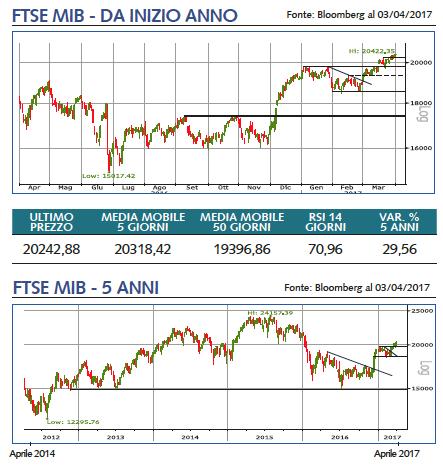 ftsemib grafico 1 anno 5 anni