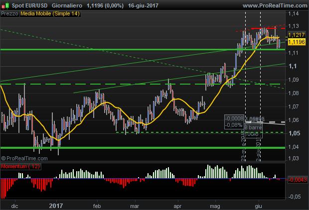 Euro Dollaro trading range