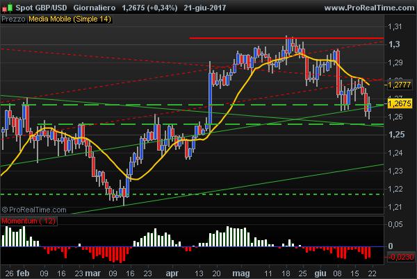 GBPUSD momentum divergence