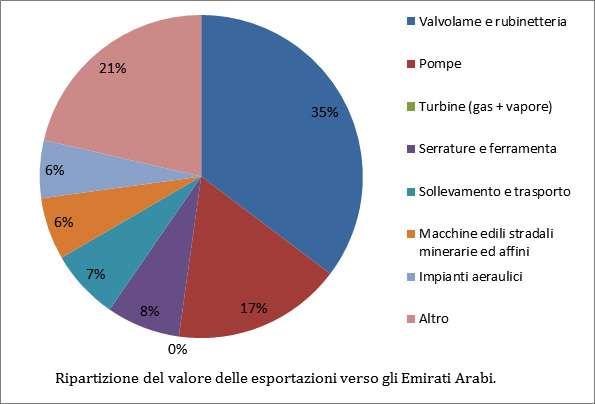 export meccanica italiana emirati arabi