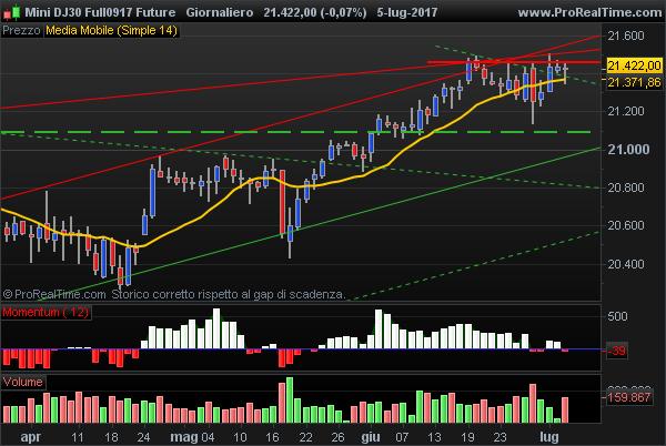 E-Mini Dow Jones short term