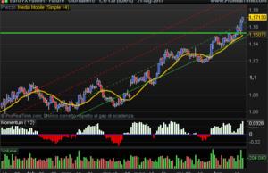 Future Euro FX -USD