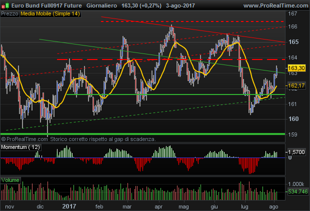 Euro Bund Future bullish pattern