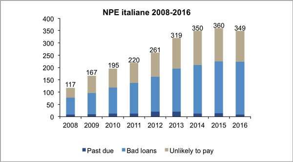 npe banche italiane