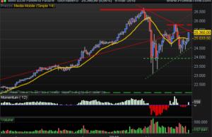 E-Mini Dow Jones