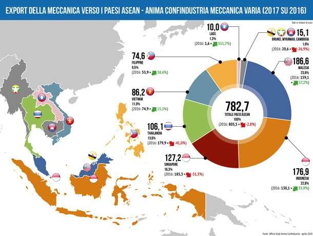 Export Italia Paesi Asean