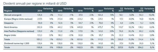 dividendi globali usd